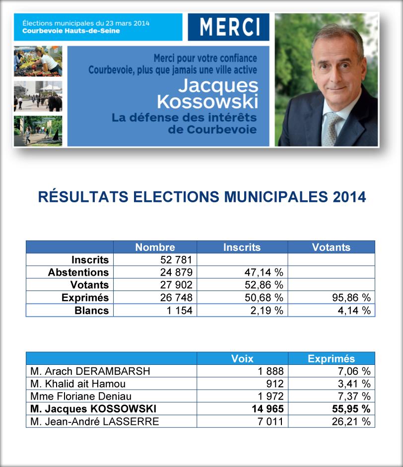Jacques Kossowski réellu avec près de 56 % au 1er tour des élections municipales