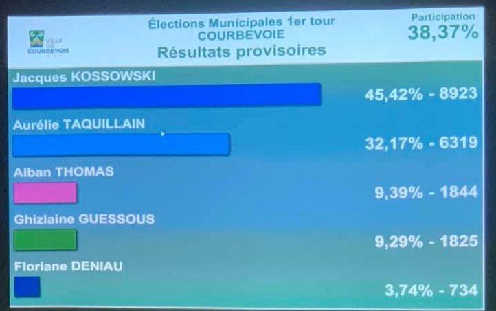Résultats des ékections municipales à Courbevoie au premier tour